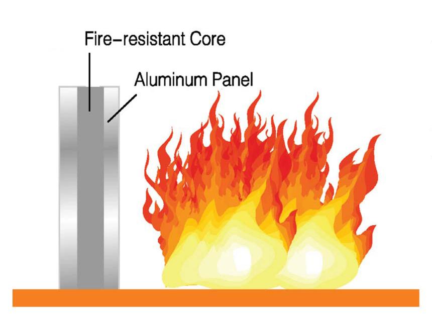 Fire resistant Core